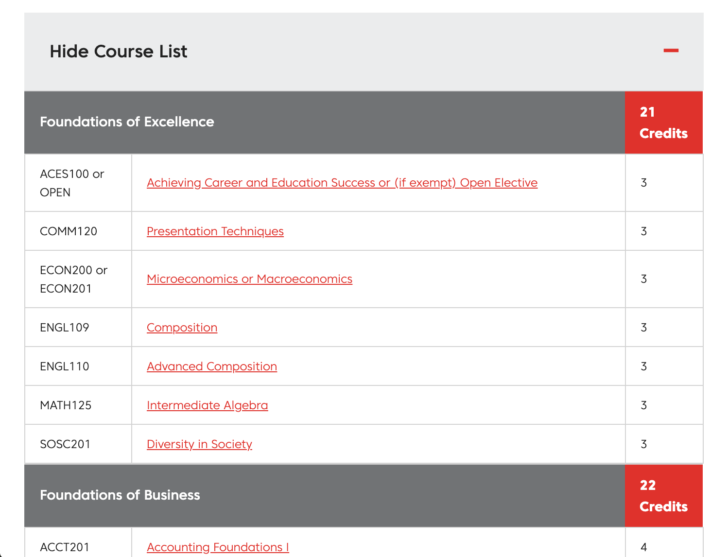 Course description table on Davenport University program details page